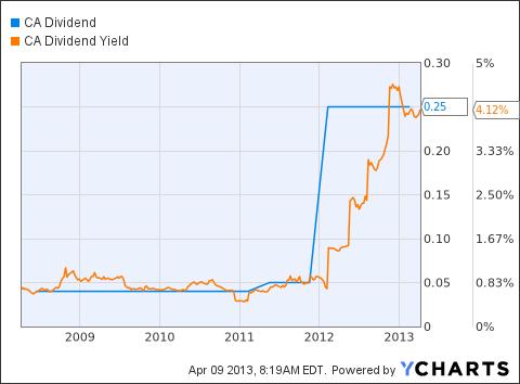 CA Dividend Chart