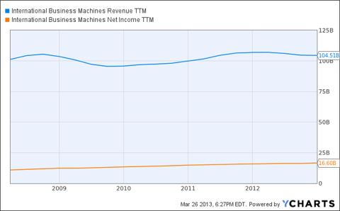 IBM Revenue TTM Chart