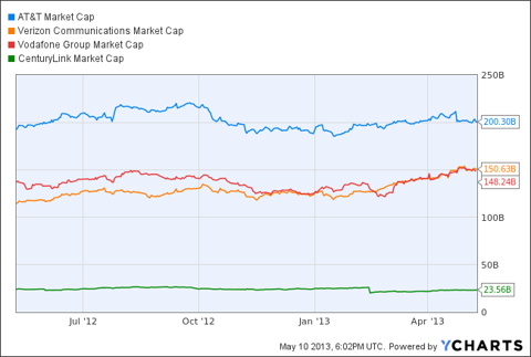 T Market Cap Chart