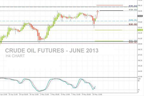 Crude Oil Futures, June13 - H4 Charts