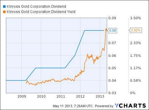 KGC Dividend Chart