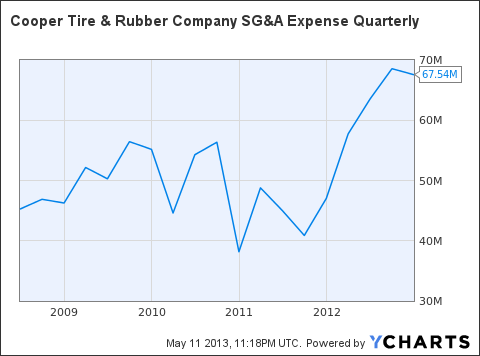 CTB SG&A Expense Quarterly Chart