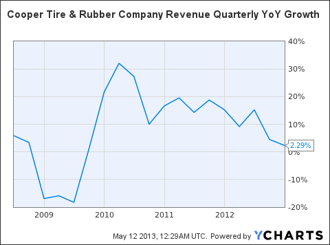 CTB Revenue Quarterly YoY Growth Chart