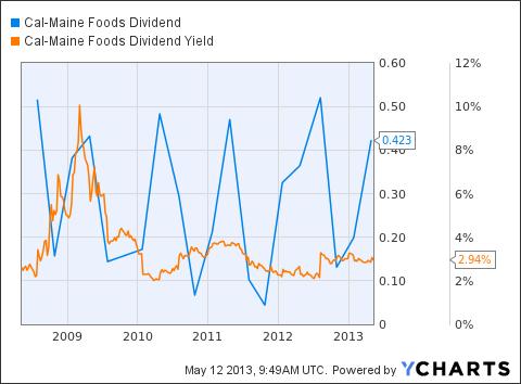 CALM Dividend Chart