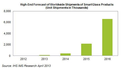 Foreast of Worldwide Shipments of SmartGlas Products
