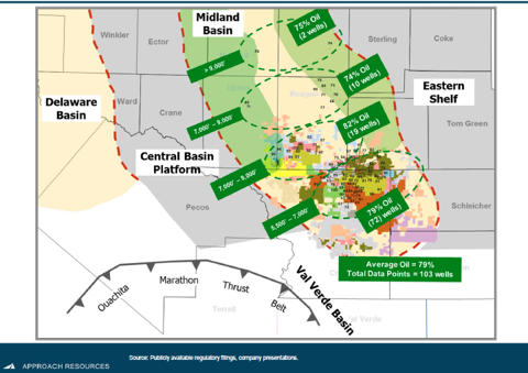 Southern Midland Basin Play Overview