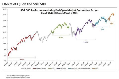 QE Dates/Effect