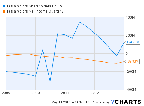 TSLA Shareholders Equity Chart