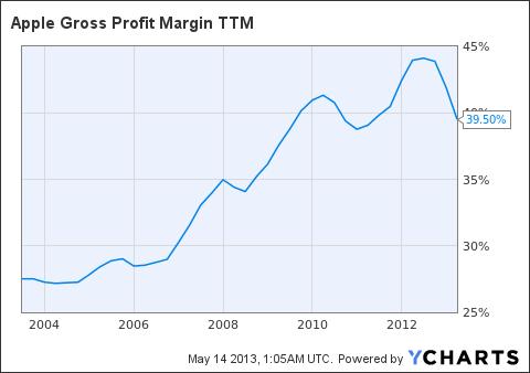 AAPL Gross Profit Margin TTM Chart