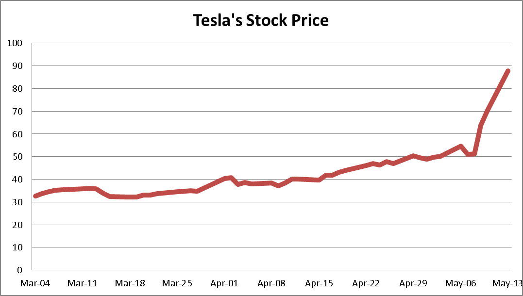 Tesla proved the shorts wrong but can it survive for Tesla motors stock quote