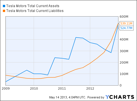 TSLA Total Current Assets Chart