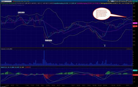 PCLN-trade-Chart