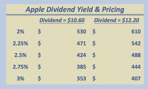 Apple dividend yields