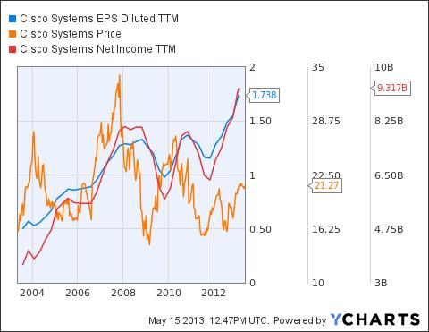 CSCO EPS Diluted TTM Chart
