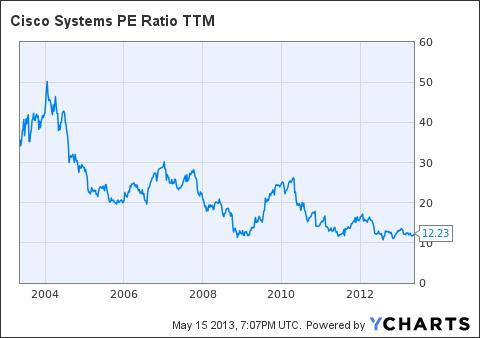 CSCO PE Ratio TTM Chart