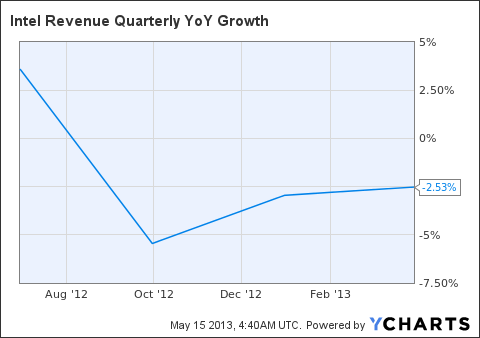 INTC Revenue Quarterly YoY Growth Chart
