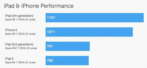iphone benchmarks