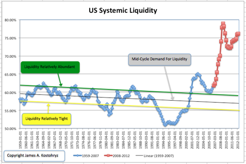 US Systemic Liquidity