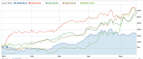 Performance: Amgen vs Other Large-Cap Biotech Stocks