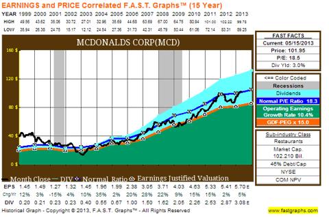 MCD Chart