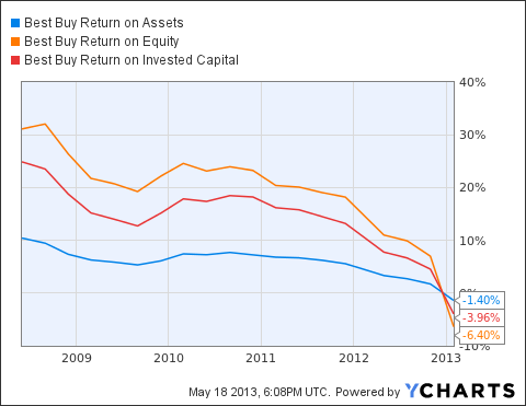 BBY Return on Assets Chart