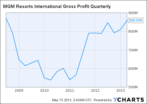 MGM Gross Profit Quarterly Chart