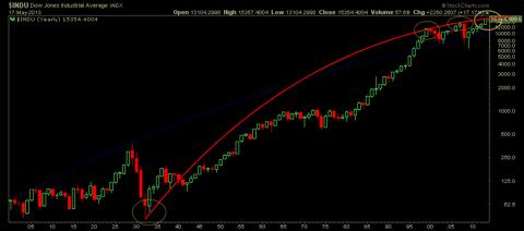 Long Term Dow Arc Resistance