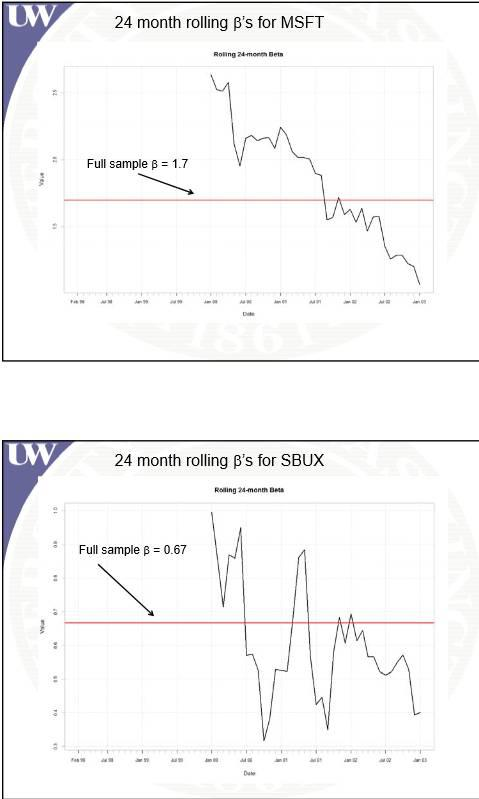 Betas-MSFT&SBUX