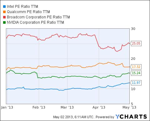 INTC PE Ratio TTM Chart