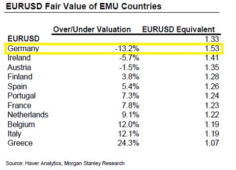 Euro Fair Value Germany