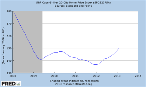 Housing Prices 2008 to 2013