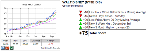Disney Technical Analysis