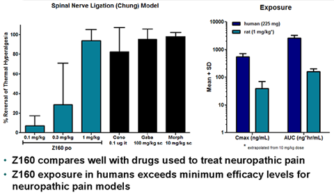 Z160: Compares Well With Drugs Used To Treat Neuropathic Pain