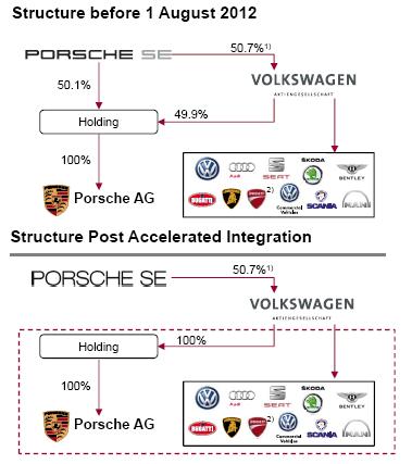 What Brands Does Volkswagen Own >> Value Investors Should Not Overlook Volkswagen - Volkswagen AG ADR (OTCMKTS:VLKAY) | Seeking Alpha