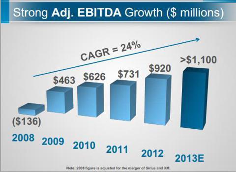 Sirius XM EBITDA Growth - Source - Sirius XM Company Filing