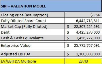 SIRI EV/EBITDA Valuation - Source SiriusBuzz Premium
