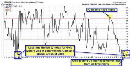 Gold Meltdown