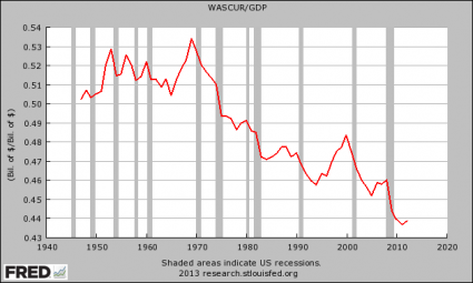 Wages And Salaries As A Percentage Of GDP