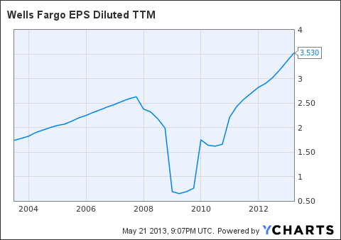 WFC EPS Diluted TTM Chart