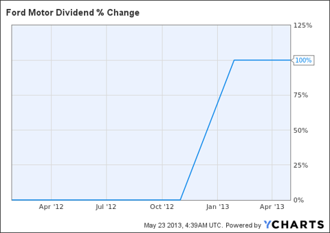 F Dividend Chart