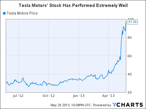 Tesla motors overvalued and a strong short candidate for Tesla motors stock quote