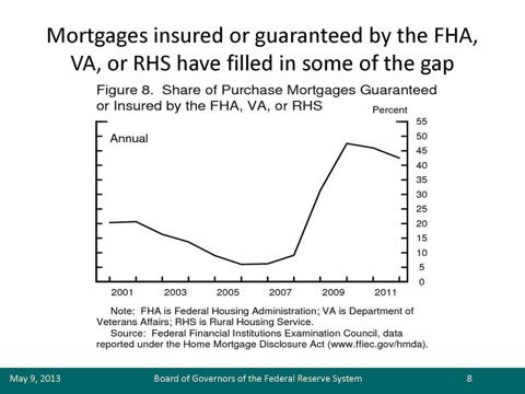 Share of Purchase mortgages Guaranteed or Insured by the Federal Housing Administration (FHA), Department of Veteran Affaird (NASDAQ:<a href='http://seekingalpha.com/symbol/VA' title='Virgin America'>VA</a>), or the Rural Housing Service (NYSEARCA:<a href='http://seekingalpha.com/symbol/RHS' title='Guggenheim S&P Equal Weight Consumer Staples ETF'>RHS</a>)