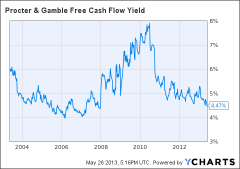 PG Free Cash Flow Yield Chart