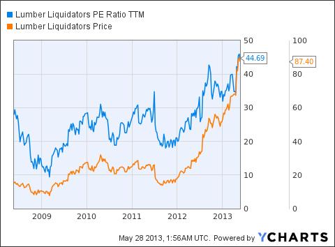 LL PE Ratio TTM Chart