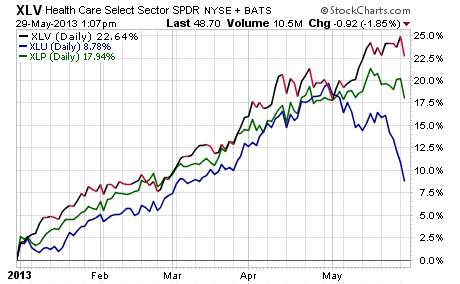 10139881 13698527839477265 David Fabian Defensive Sectors Are Showing Signs of Weakness