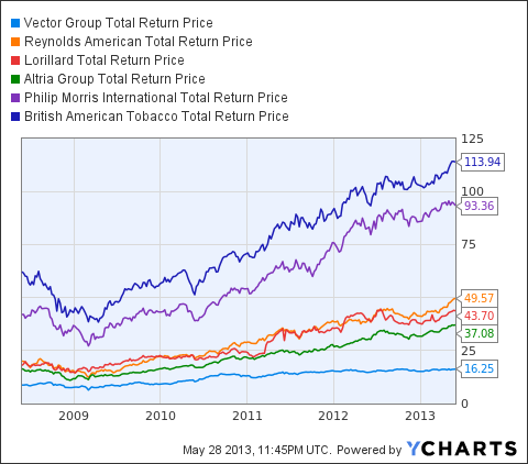 VGR Total Return Price Chart