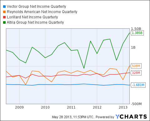 VGR Net Income Quarterly Chart