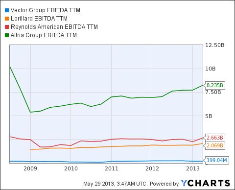 VGR EBITDA TTM Chart