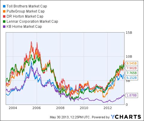 TOL Market Cap Chart