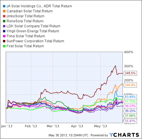 JASO Total Return Price Chart